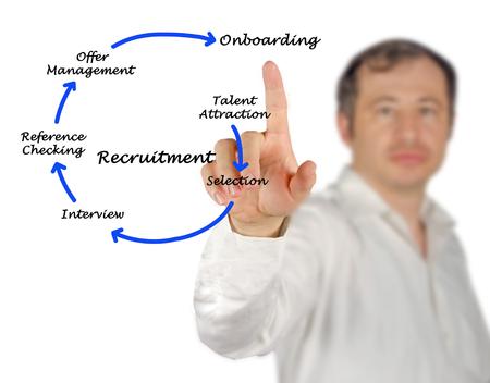 Diagram of recrutment process Banco de Imagens