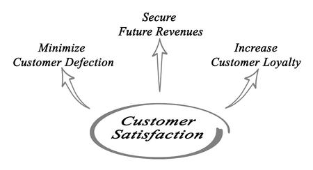minimization: Customer Satisfaction