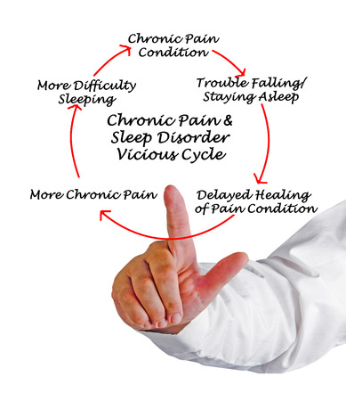 chronic pain: Chronic Pain & Sleep Disorder Vicious Cycle Stock Photo
