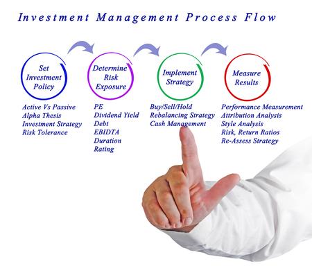 attribution: Investment Management Process Flow