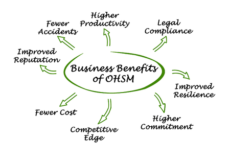 occupational: Business Benefits of Occupational Health and Safety Management Stock Photo
