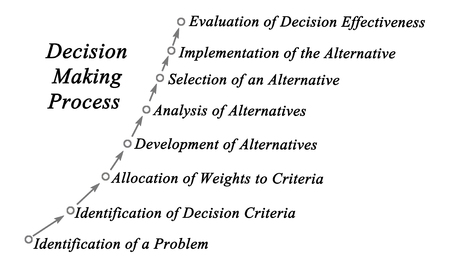 Decision Making Process Stock Photo