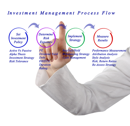 convexity: Investment Management Process Flow