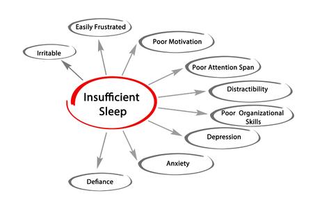 insufficient: Insufficient Sleep