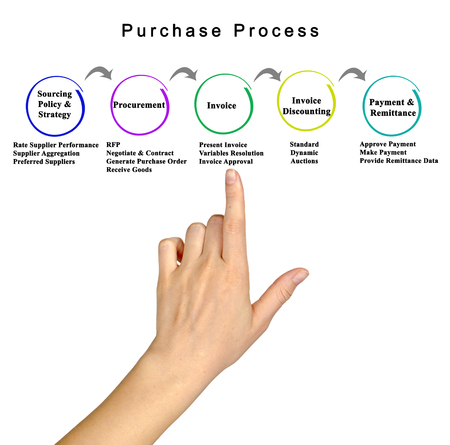 purchase: Purchase process