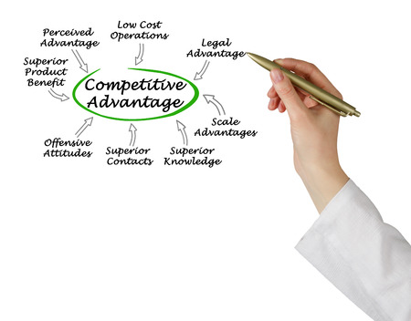 competitive: Sources of Competitive Advantage
