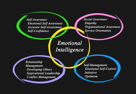 trait: Emotional Intelligence