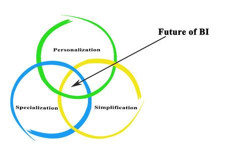simplification: Future of BI