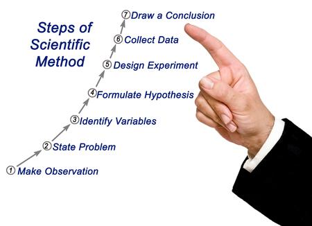 Wetenschappelijke methode Stockfoto