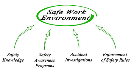 work environment: Creating Safe Work Environment