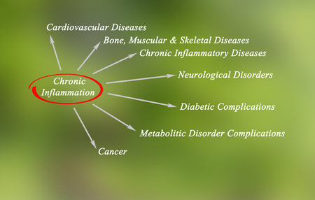 La inflamación crónica