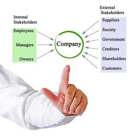 company: Company stakeholders Stock Photo