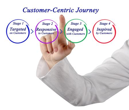 centric: Customer-Centric Journey Stock Photo