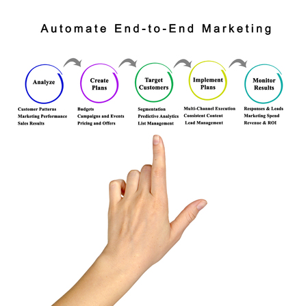 automate: Automate End-to-End Marketing Stock Photo