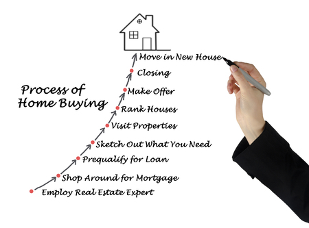 home buying: The Process of Home Buying