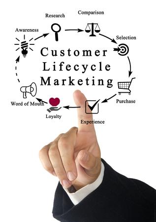 lifecycle: Comercialización del ciclo de vida del cliente