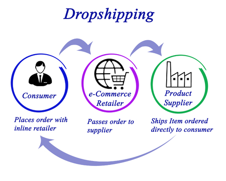 Dropshipping Stock Photo - 64998188