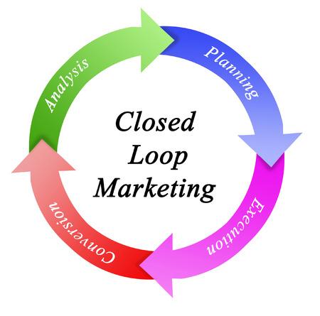 Closed Loop Marketing Stock Photo