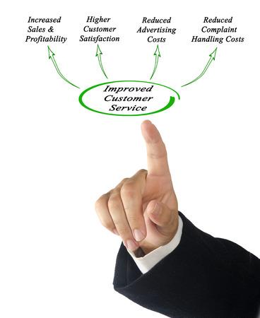 improved: Improved Customer Service Stock Photo