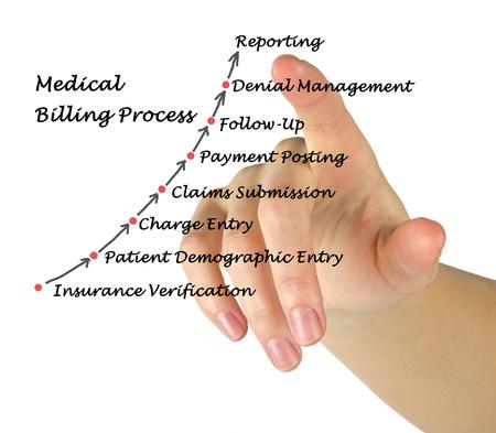 billing: Medical Billing Process Stock Photo