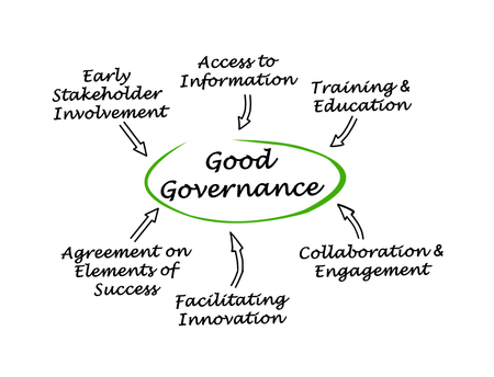 facilitating: Good Governance