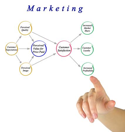 perceived: Marketing Stock Photo