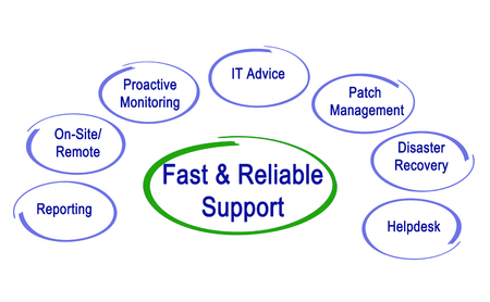 reliable: Fast & Reliable Support