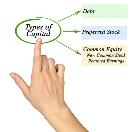 retained: Types of Capital Foto de archivo