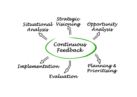 situational: Continuous Feedback