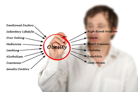 causes: Obesity - Causes and Effects