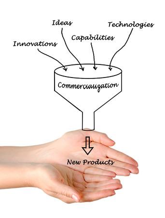 commercialization: Diagram of commercialization