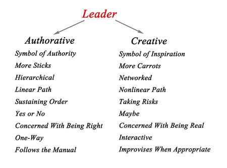 authoritative: Types of leaders Stock Photo