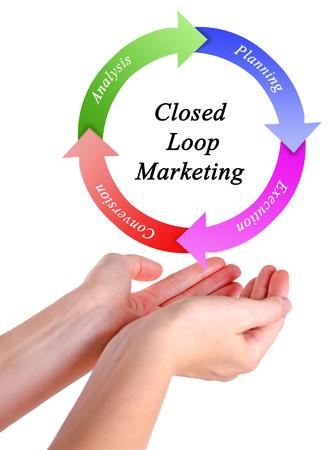 the loop: Closed Loop Marketing Foto de archivo