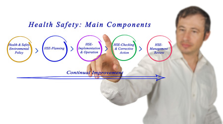 Health Safety: Main Components