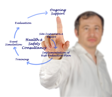 ongoing: Health &Safety Consultancy