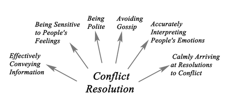 resolution: Diagram of Conflict Resolution