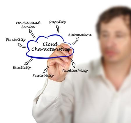 characteristics: Cloud Characteristics
