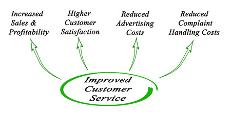 improved: Improved Customer Service Stock Photo