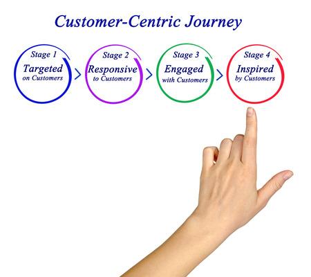 Customer-Centric Journey Banco de Imagens