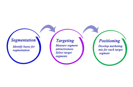 From segmentation to positioning