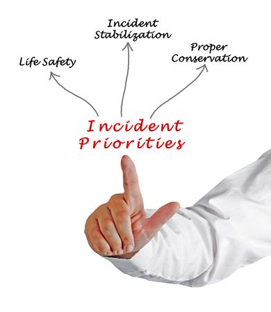 priorities: Incident Priorities Stock Photo