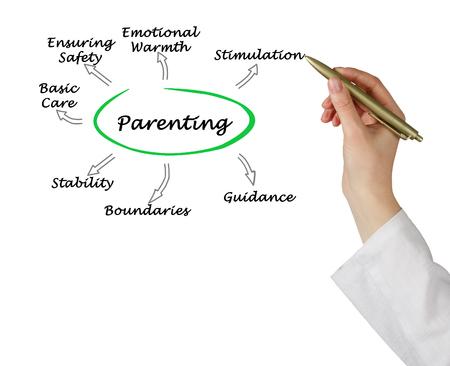 ensuring: Parenting