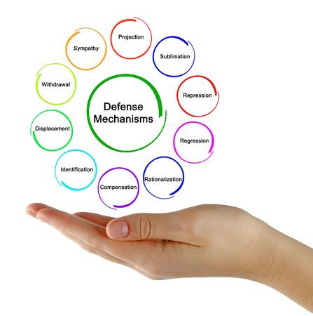 mechanisms: defence mechanisms