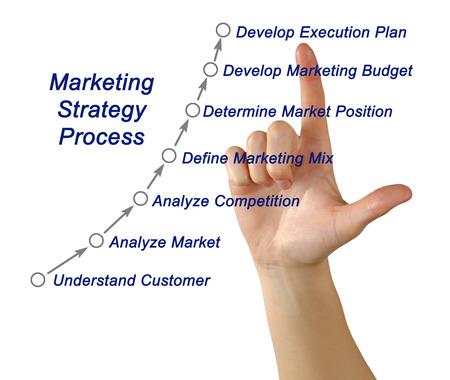 Marketing strategy process
