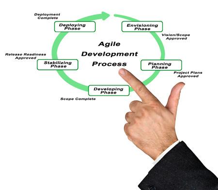 envisioning: Agile Development Process Stock Photo