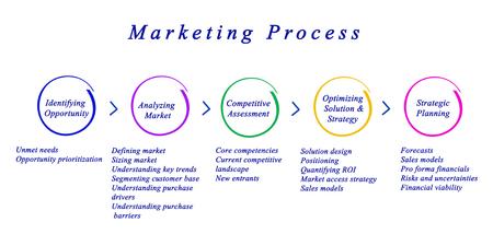 Diagram van de Marketing Process