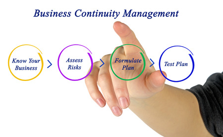 bcp: Business Continuity Planning