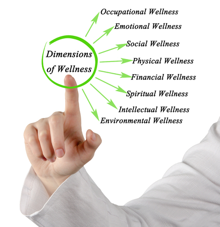 dimensions: Dimensions of Wellness