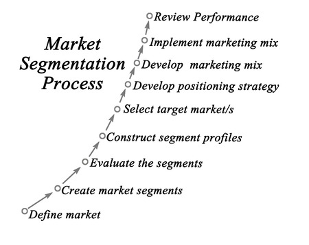 forecasts: Market segmentation process