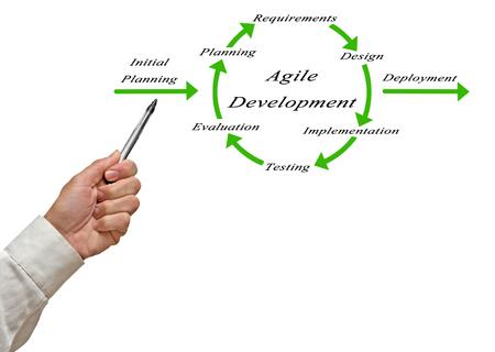 Diagram of Agile Development